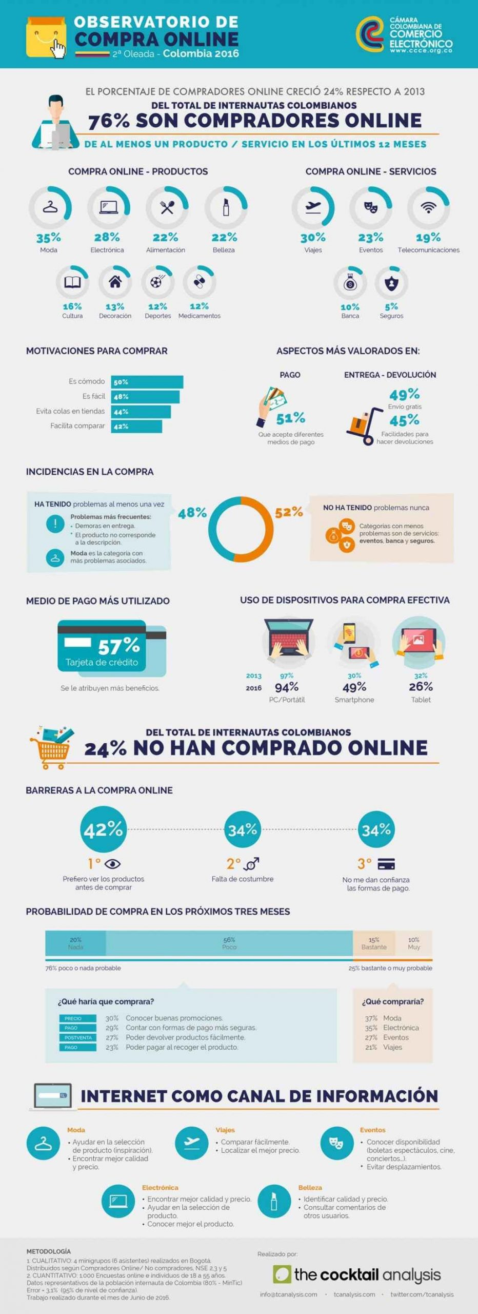 tendencias e-commerce